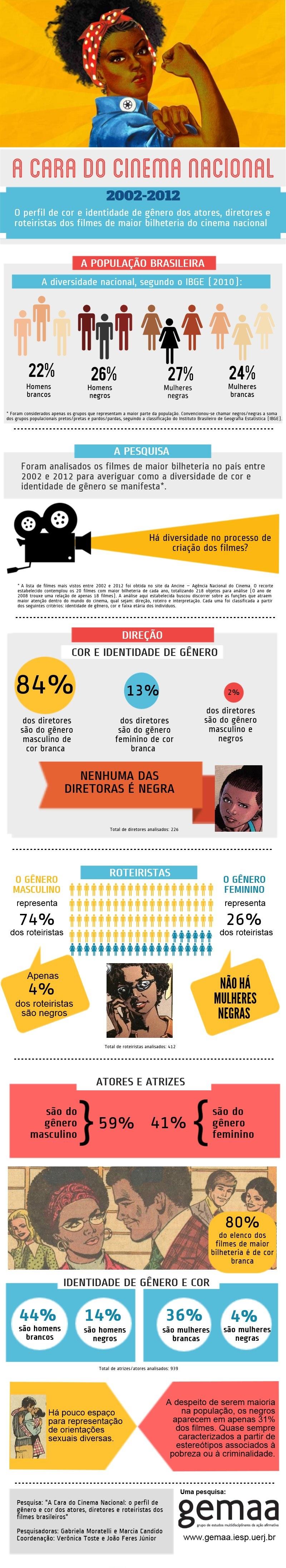 Cinema raca genero-infografica